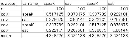 APIM Table2